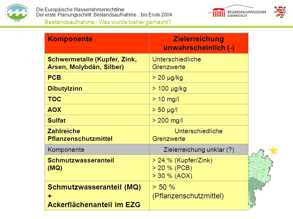 Die Europäische Wasserrahmenrichtlinie Der erste Planungsschritt: Bestandsaufnahme...bis Ende 2004 Bestandsaufnahme - Was wurde bisher gemacht? Kompon
