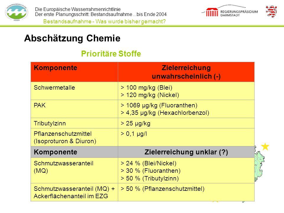 Die Europäische Wasserrahmenrichtlinie Der erste Planungsschritt: Bestandsaufnahme...bis Ende 2004 Prioritäre Stoffe KomponenteZielerreichung unwahrsc