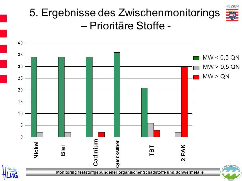 5. Ergebnisse des Zwischenmonitorings – Prioritäre Stoffe - MW < 0,5 QN MW > 0,5 QN MW > QN Nickel Blei Cadmium Quecksilber TBT 2 PAK