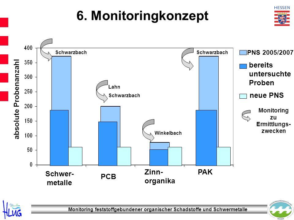 6. Monitoringkonzept PNS 2005/2007 neue PNS Schwer- metalle PCB Zinn- organika PAK absolute Probenanzahl bereits untersuchte Proben Monitoring zu Ermi