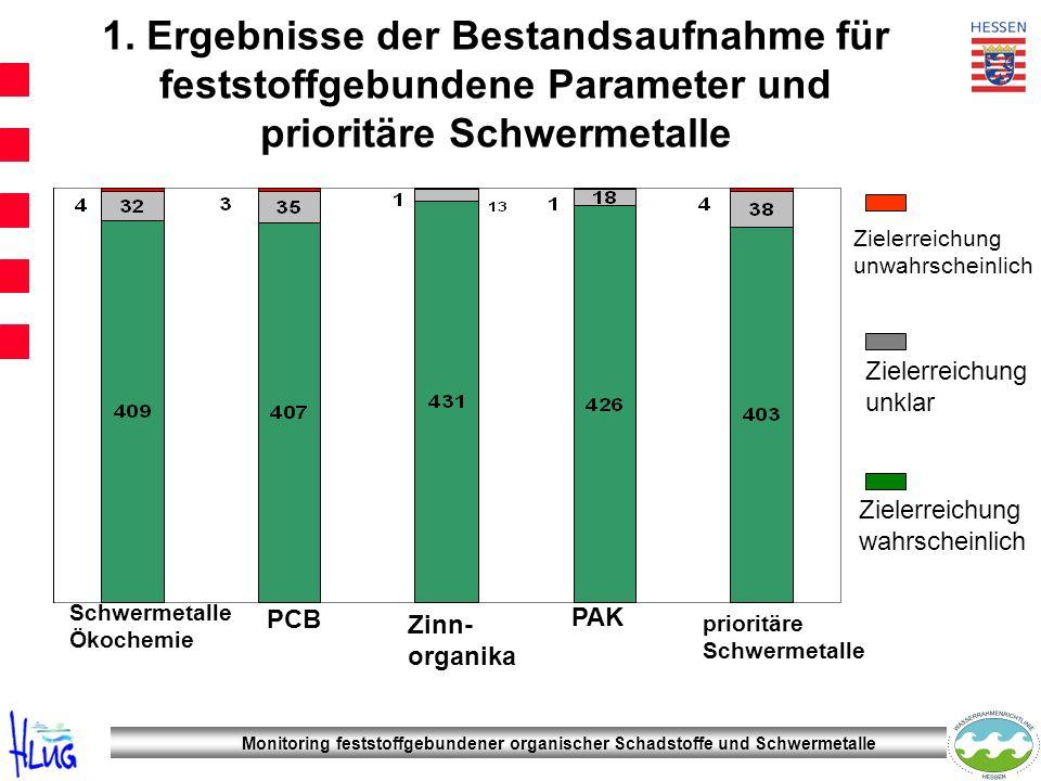 Monitoring feststoffgebundener organischer Schadstoffe und Schwermetalle 1. Ergebnisse der Bestandsaufnahme für feststoffgebundene Parameter und prior