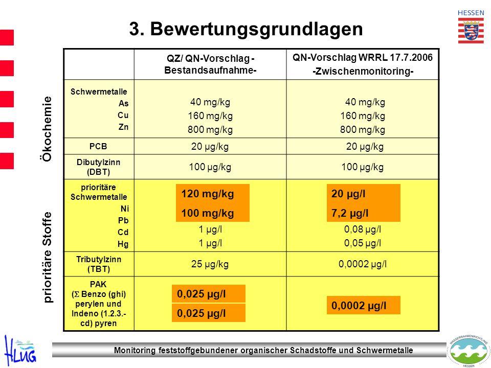 Monitoring feststoffgebundener organischer Schadstoffe und Schwermetalle 3. Bewertungsgrundlagen QZ/ QN-Vorschlag - Bestandsaufnahme- QN-Vorschlag WRR