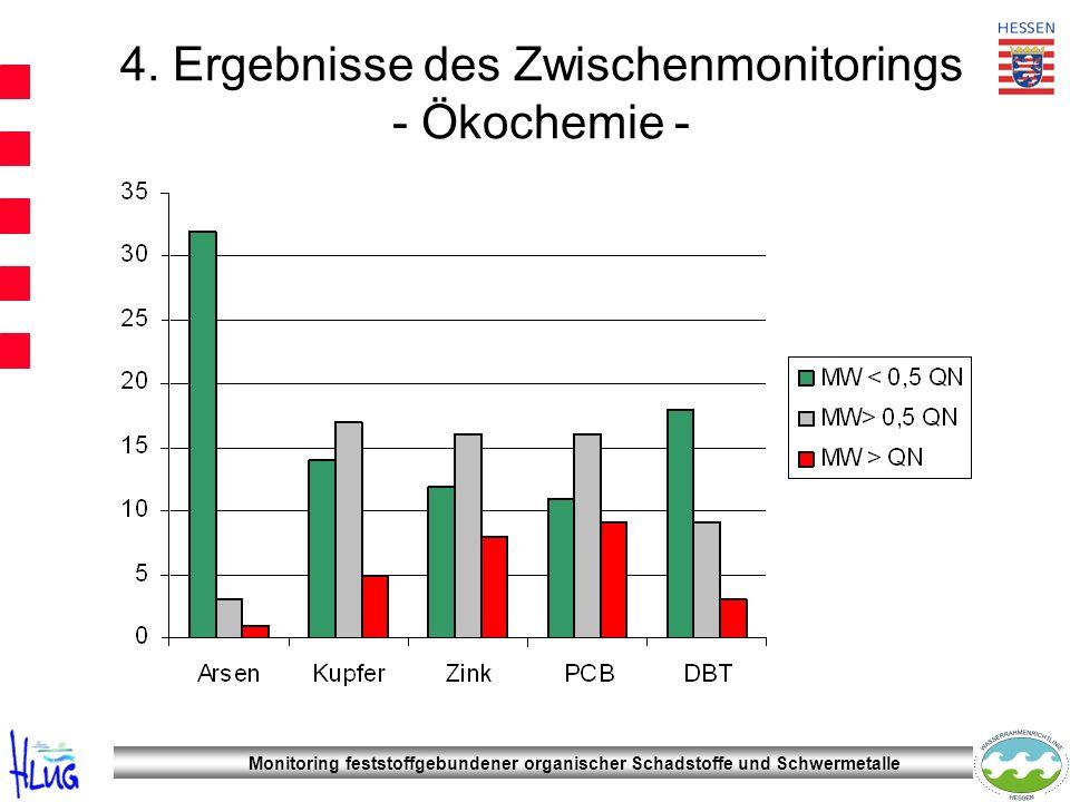 Monitoring feststoffgebundener organischer Schadstoffe und Schwermetalle 4. Ergebnisse des Zwischenmonitorings - Ökochemie -
