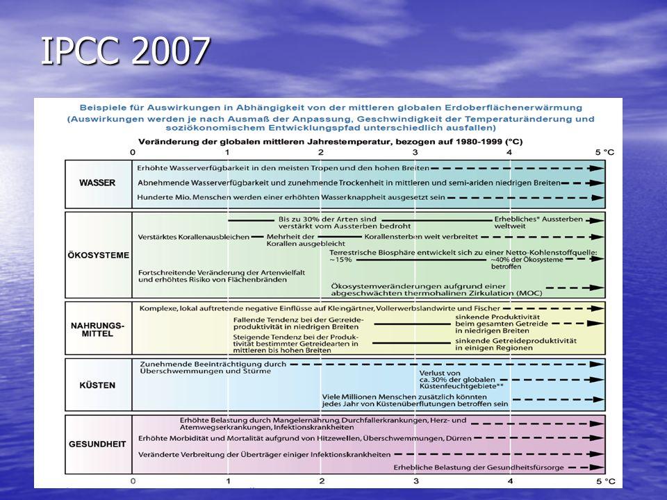 Cancun-Beschlüsse (Dez.2010) Zwei-Grad-Ziel: In einer Präambel erkennen 193 Staaten an, dass sich die Erde um höchstens zwei Grad erwärmen darf.