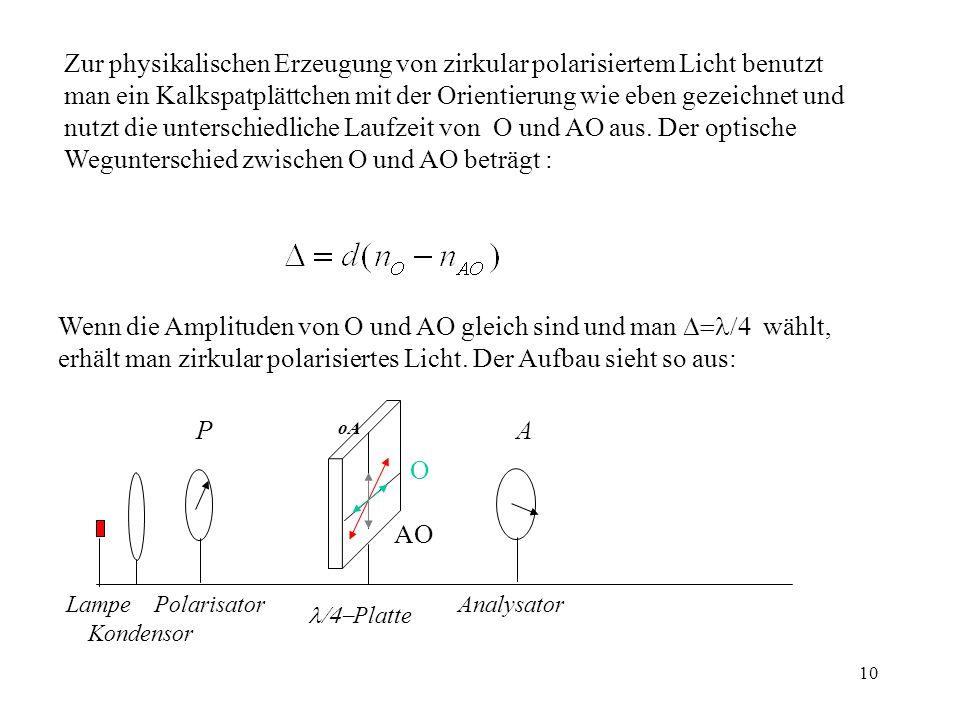 10 Zur physikalischen Erzeugung von zirkular polarisiertem Licht benutzt man ein Kalkspatplättchen mit der Orientierung wie eben gezeichnet und nutzt