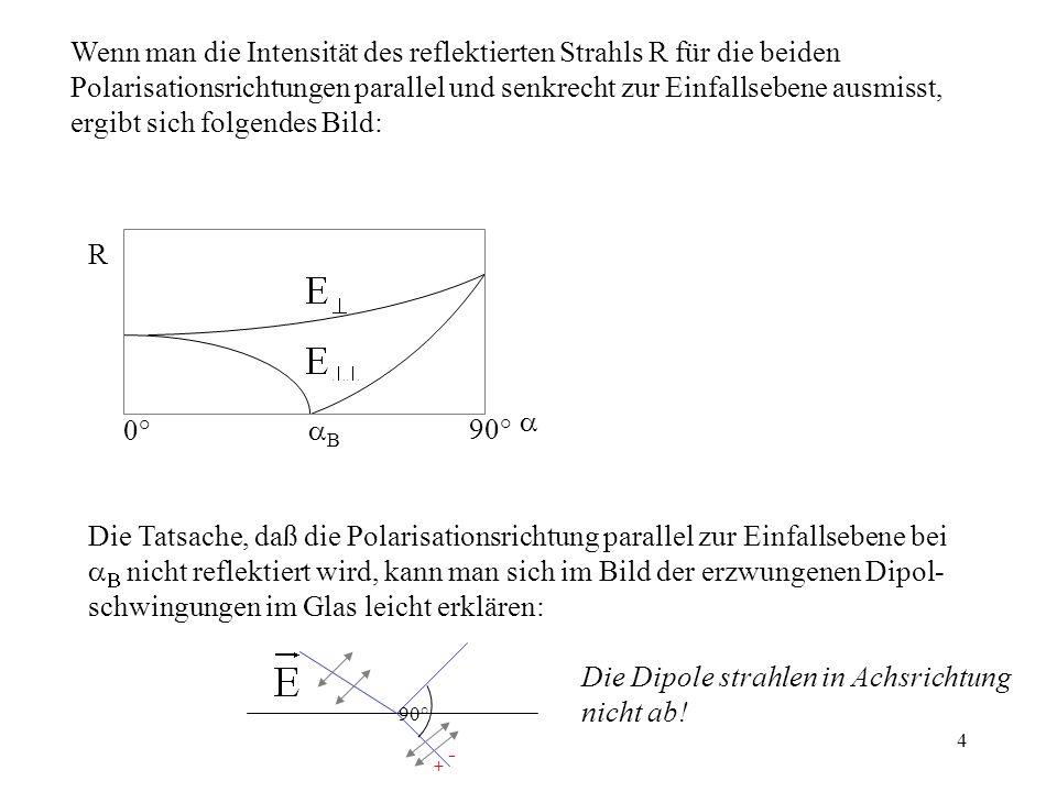 4 Wenn man die Intensität des reflektierten Strahls R für die beiden Polarisationsrichtungen parallel und senkrecht zur Einfallsebene ausmisst, ergibt