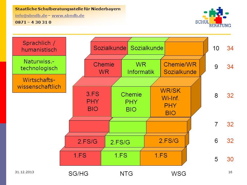 31.12.201316 Staatliche Schulberatungsstelle für Niederbayern info@sbndb.deinfo@sbndb.de – www.sbndb.dewww.sbndb.de 0871 – 4 30 31 0 1.FS 3.FS PHY BIO