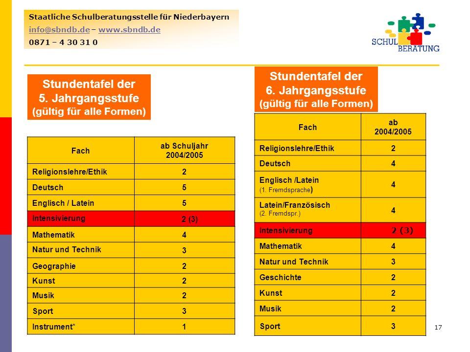 31.12.201317 Staatliche Schulberatungsstelle für Niederbayern info@sbndb.deinfo@sbndb.de – www.sbndb.dewww.sbndb.de 0871 – 4 30 31 0 Stundentafel der