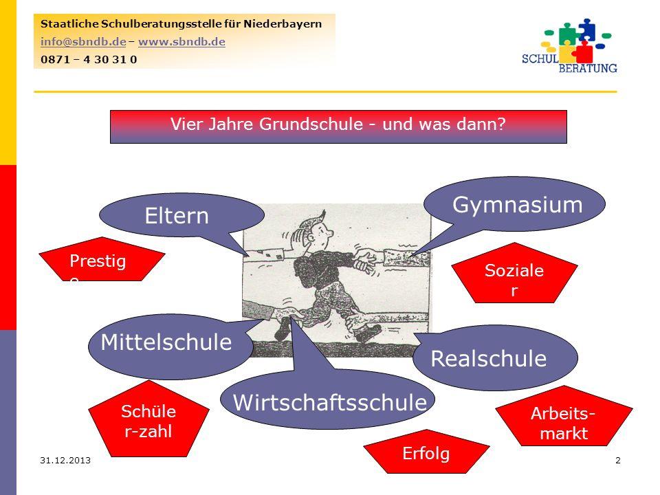 31.12.20132 Staatliche Schulberatungsstelle für Niederbayern info@sbndb.deinfo@sbndb.de – www.sbndb.dewww.sbndb.de 0871 – 4 30 31 0 Eltern Mittelschul