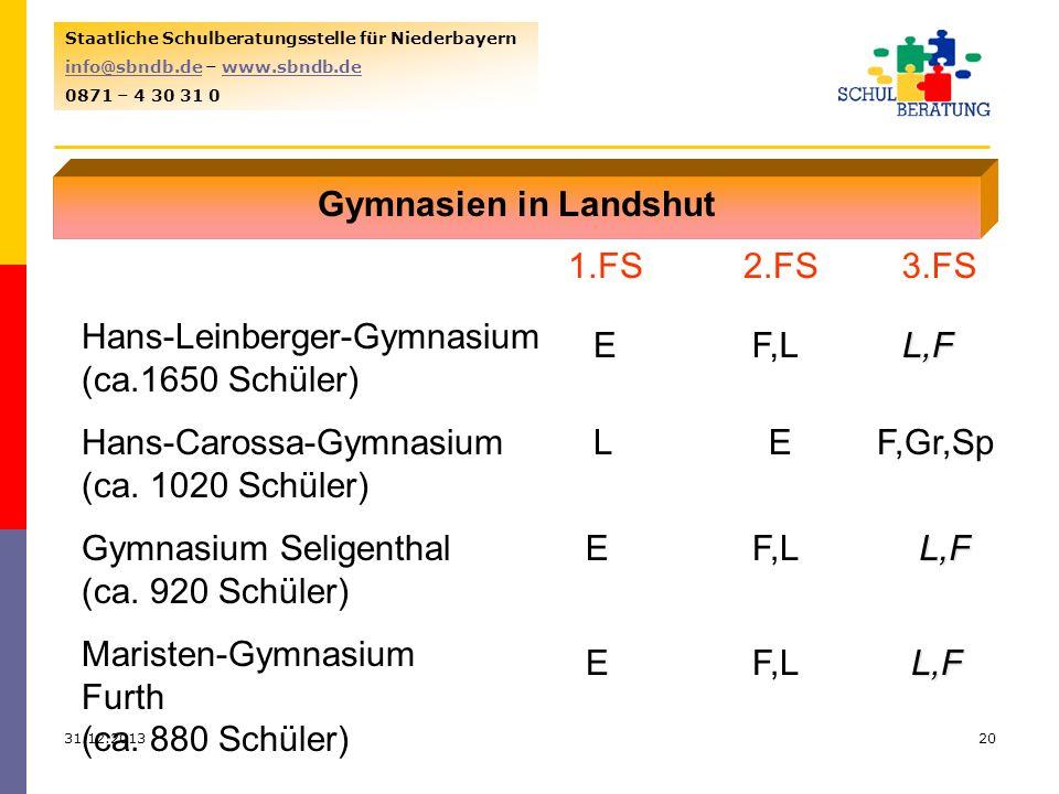31.12.201320 Staatliche Schulberatungsstelle für Niederbayern info@sbndb.deinfo@sbndb.de – www.sbndb.dewww.sbndb.de 0871 – 4 30 31 0 Gymnasien in Land
