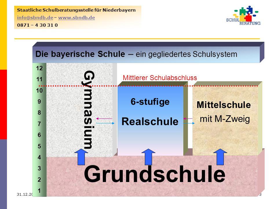 31.12.20133 Staatliche Schulberatungsstelle für Niederbayern info@sbndb.deinfo@sbndb.de – www.sbndb.dewww.sbndb.de 0871 – 4 30 31 0 Modellprojekt Lehr