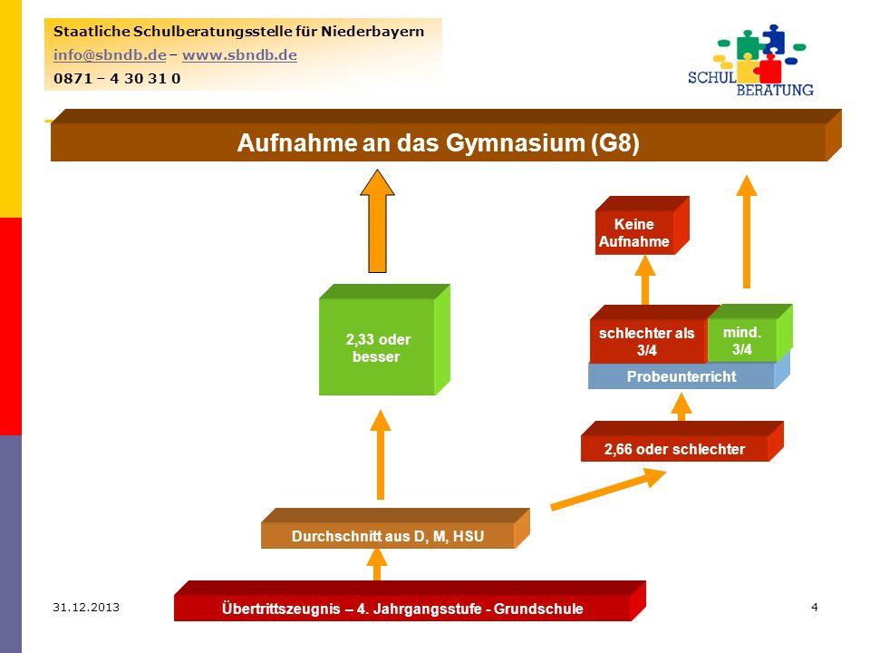 31.12.20134 Staatliche Schulberatungsstelle für Niederbayern info@sbndb.deinfo@sbndb.de – www.sbndb.dewww.sbndb.de 0871 – 4 30 31 0 Durchschnitt aus D