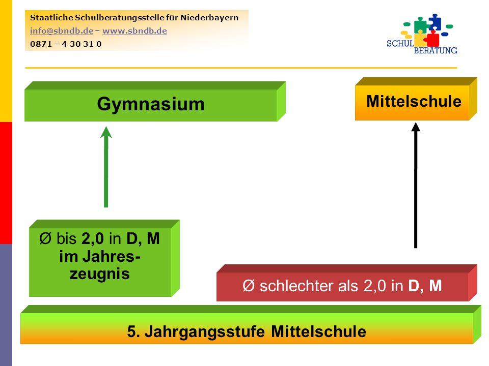 31.12.20135 Staatliche Schulberatungsstelle für Niederbayern info@sbndb.deinfo@sbndb.de – www.sbndb.dewww.sbndb.de 0871 – 4 30 31 0 5. Jahrgangsstufe