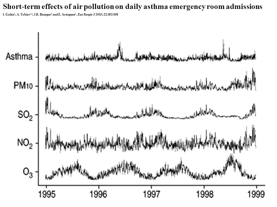 Short-term effects of air pollution on daily asthma emergency room admissions I. Galán 1, A. Tobías 2,3, J.R. Banegas 3 and E. Aránguez 1, Eur Respir