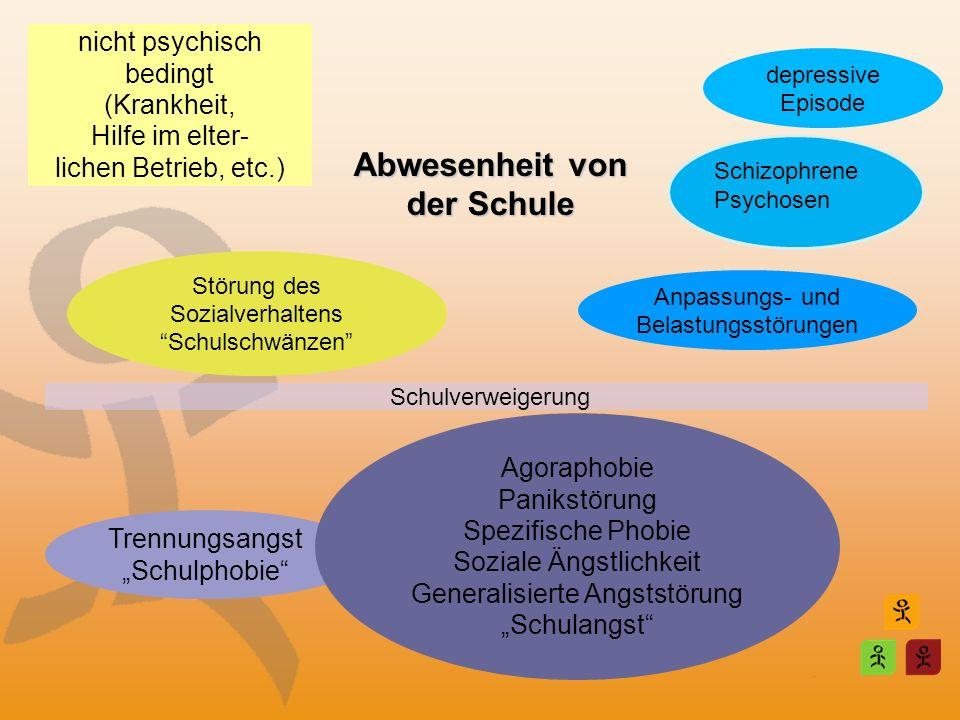Schulverweigerung depressive Episode Anpassungs- und Belastungsstörungen nicht psychisch bedingt (Krankheit, Hilfe im elter- lichen Betrieb, etc.) Stö