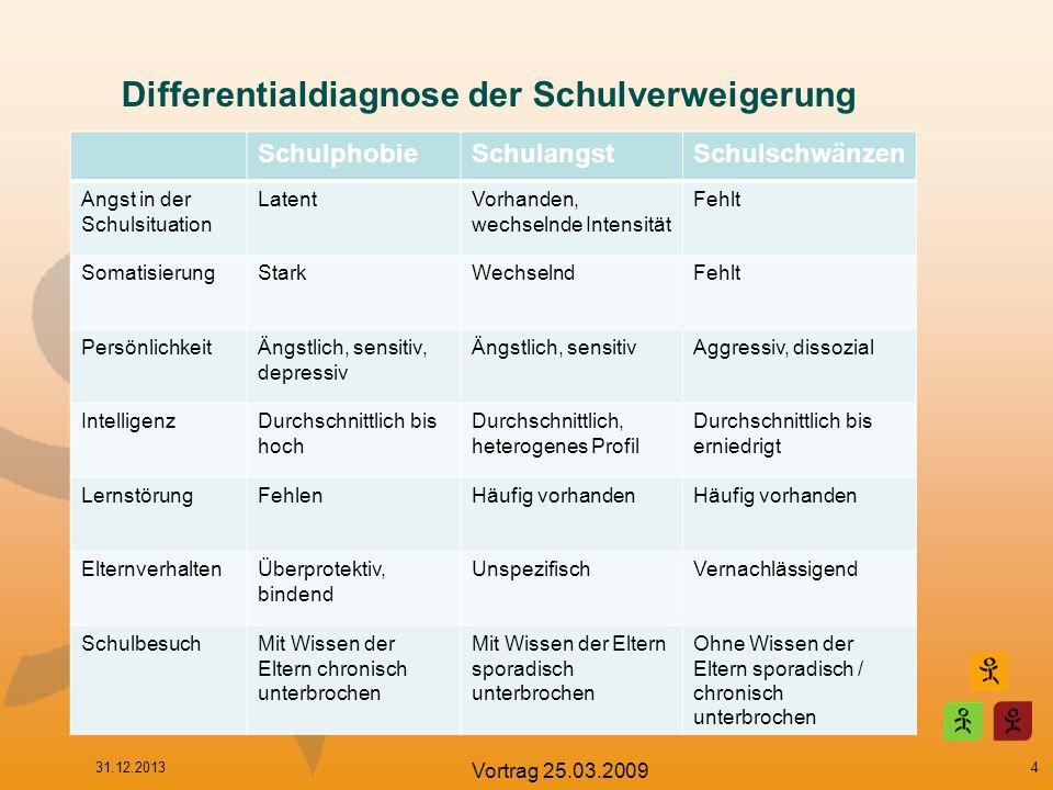Kasuistik Diagnostik: –CFT 20-R: überdurchschnittliche Intelligenz –CBCL / TRF / FBB-DES / FBB-ANZ –AFS / DIKJ / PFK –Selbstbild, Baum, FiT –Psychoedukation –Kognitive Umstrukturierung (Wochenplan, Wettkampf der Gedanken)