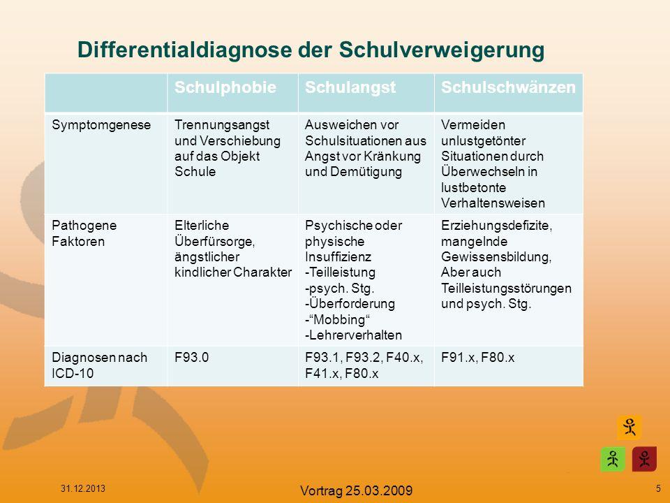 Diagnostische Klassifizierung nach ICD-10 F93.0: Störung mit Trennungsangst des Kindesalters F93.1: Phobische Störung des Kindesalters F93.2: Störung mit sozialer Ängstlichkeit des Kindesalters F40.0: Agoraphobie F40.1: Soziale Phobie F40.2: Spezifische (isolierte) Phobie F41.0: Panikstörung F41.1: Generalisierte Angststörung F41.3: Angst und Depression gemischt 31.12.2013 Vortrag 25.03.2009 6