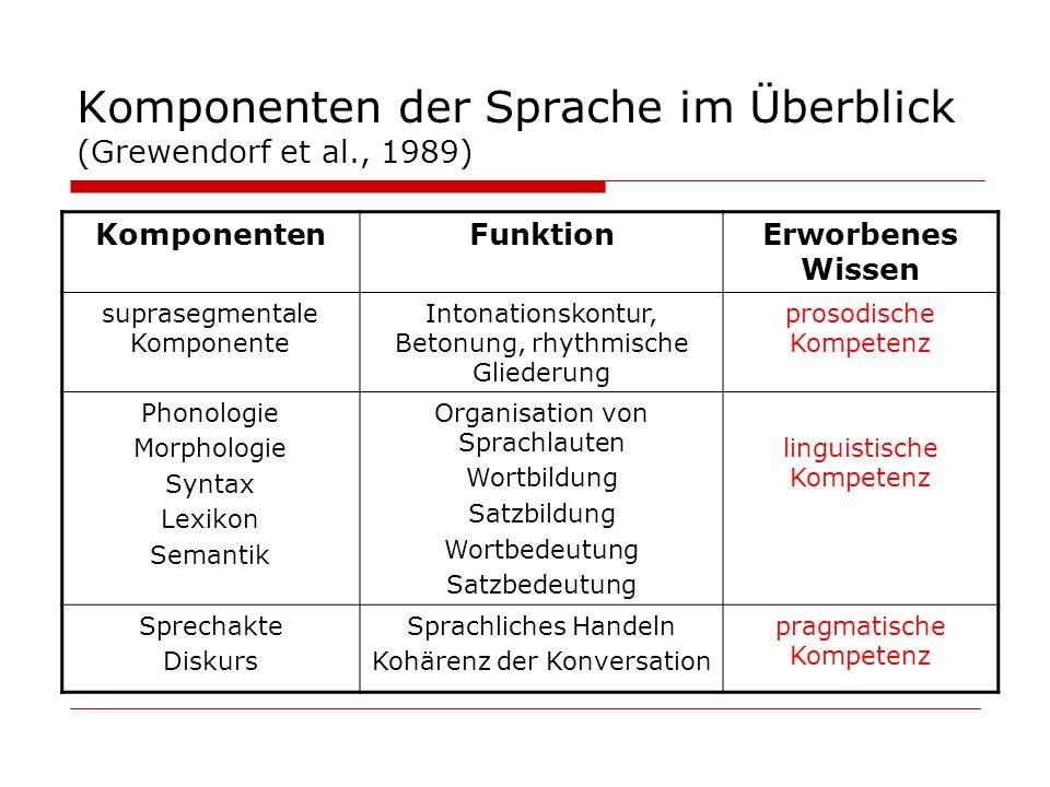 Komponenten der Sprache im Überblick (Grewendorf et al., 1989) KomponentenFunktionErworbenes Wissen suprasegmentale Komponente Intonationskontur, Beto