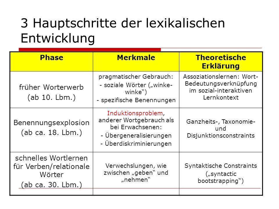 3 Hauptschritte der lexikalischen Entwicklung PhaseMerkmaleTheoretische Erklärung früher Worterwerb (ab 10. Lbm.) pragmatischer Gebrauch: - soziale Wö