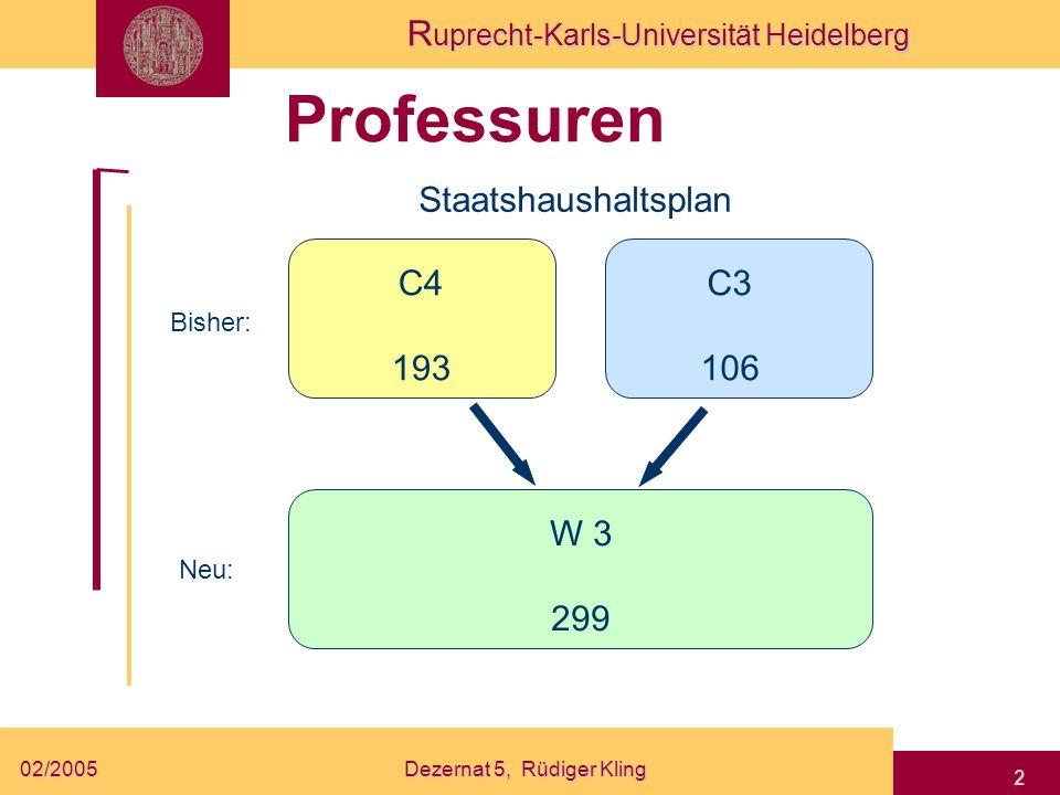 R uprecht-Karls-Universität Heidelberg 02/2005Dezernat 5, Rüdiger Kling 3 Hochschuldozenten Oberassistenten Staatshaushaltsplan Bisher: Neu: W 2 7 C 2 71 A 15 1 A14 63