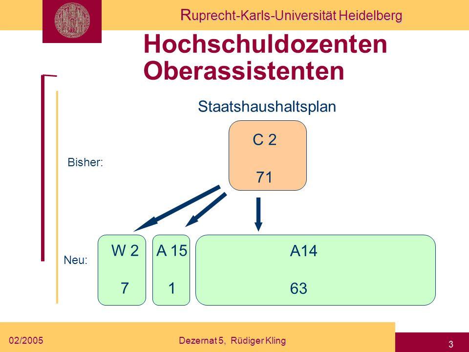 R uprecht-Karls-Universität Heidelberg 02/2005Dezernat 5, Rüdiger Kling 3 Hochschuldozenten Oberassistenten Staatshaushaltsplan Bisher: Neu: W 2 7 C 2