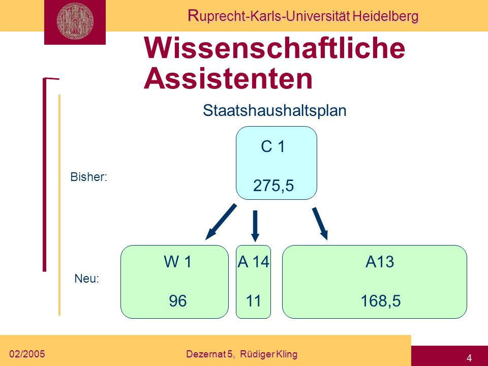 R uprecht-Karls-Universität Heidelberg 02/2005Dezernat 5, Rüdiger Kling 4 Wissenschaftliche Assistenten Staatshaushaltsplan Bisher: Neu: W 1 96 C 1 27