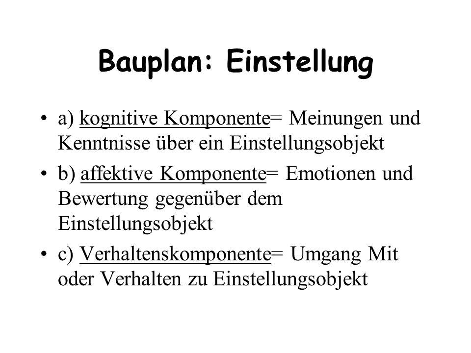 Bauplan: Einstellung a) kognitive Komponente= Meinungen und Kenntnisse über ein Einstellungsobjekt b) affektive Komponente= Emotionen und Bewertung ge