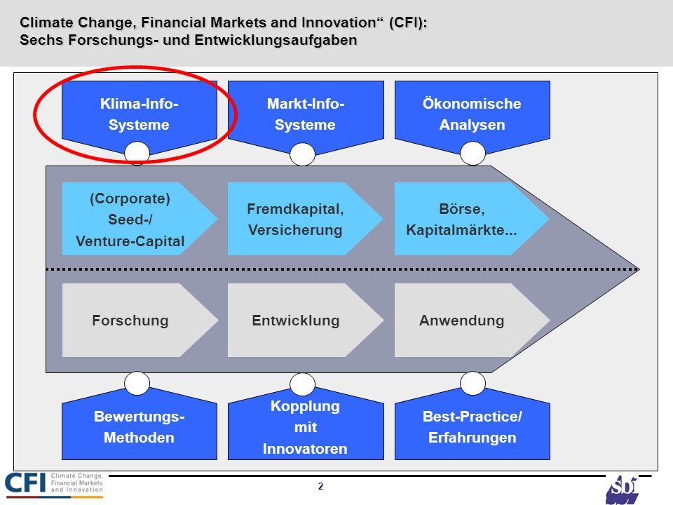 2 Climate Change, Financial Markets and Innovation (CFI): Sechs Forschungs- und Entwicklungsaufgaben (Corporate) Seed-/ Venture-Capital Forschung Frem
