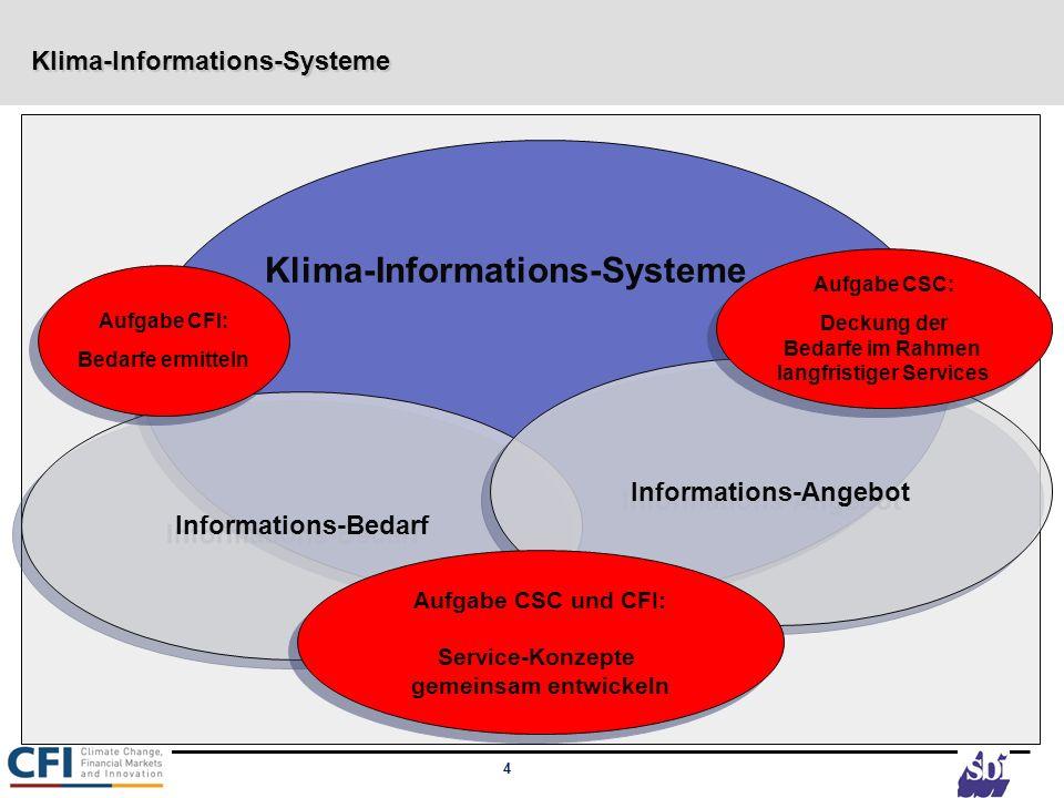 4 Klima-Informations-Systeme Klima-Informations-Systeme Informations-Bedarf Informations-Angebot Aufgabe CFI: Bedarfe ermitteln Aufgabe CFI: Bedarfe e