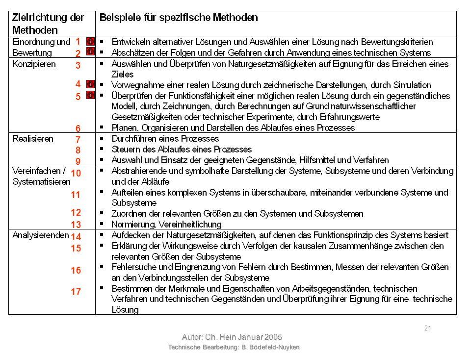Technische Bearbeitung: B. Bödefeld-Nuyken Autor: Ch. Hein Januar 2005 20 Die grundsätzliche Methode, technische Aufgabenstellungen zu lösen, wurde al