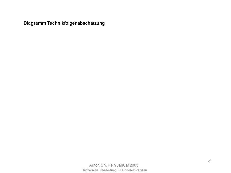 Technische Bearbeitung: B. Bödefeld-Nuyken Autor: Ch. Hein Januar 2005 22 Es soll ein Bewegungsmelder entwickelt werden. Es gibt mehrere physikalische