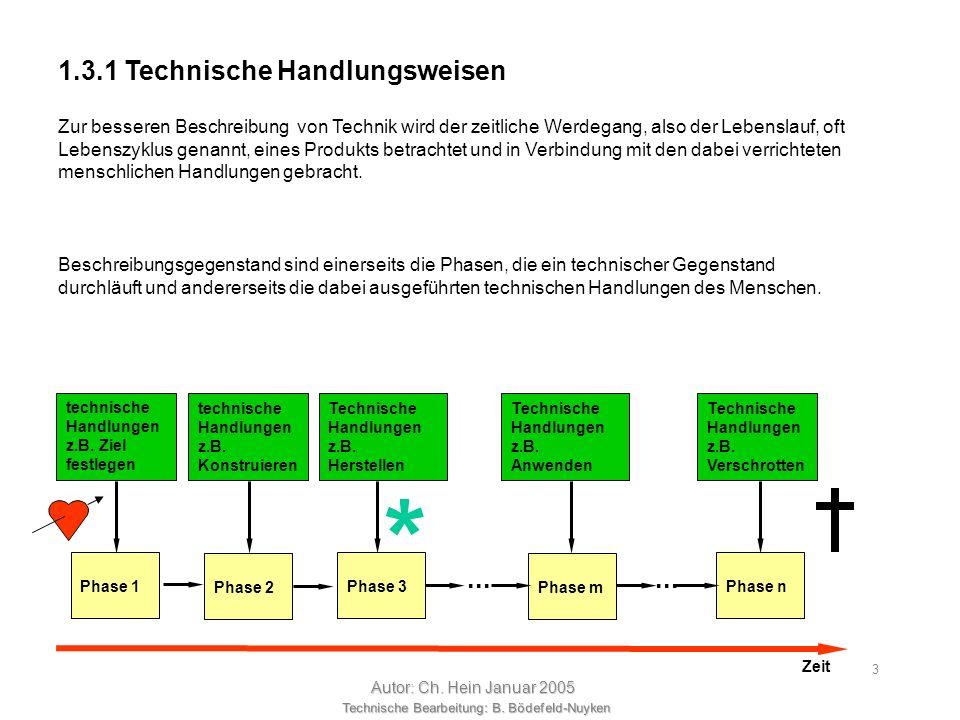 Technische Bearbeitung: B. Bödefeld-Nuyken Autor: Ch. Hein Januar 2005 2 Nach der Darstellung der Denkweisen und der geistigen Werkzeuge zur Kommunika