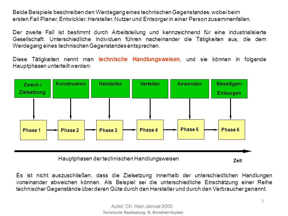 Technische Bearbeitung: B. Bödefeld-Nuyken Autor: Ch. Hein Januar 2005 8 Frau Gartenhuber kocht damit den Frühstücks- und Nachmittagskaffee. Sie putzt