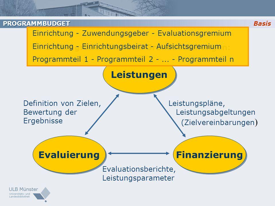Basis PROGRAMMBUDGET Leistungen Evaluierung Finanzierung Definition von Zielen, Bewertung der Ergebnisse Leistungspläne, Leistungsabgeltungen (Zielver