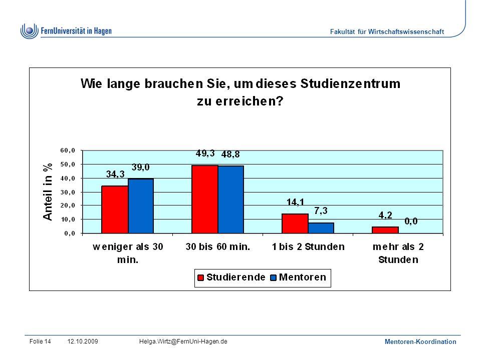 Fakultät für Wirtschaftswissenschaft 12.10.2009Helga.Wirtz@FernUni-Hagen.de Mentoren-Koordination Folie 14