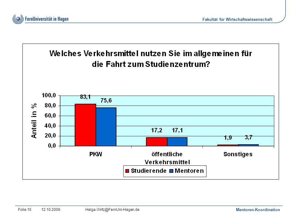 Fakultät für Wirtschaftswissenschaft 12.10.2009Helga.Wirtz@FernUni-Hagen.de Mentoren-Koordination Folie 15