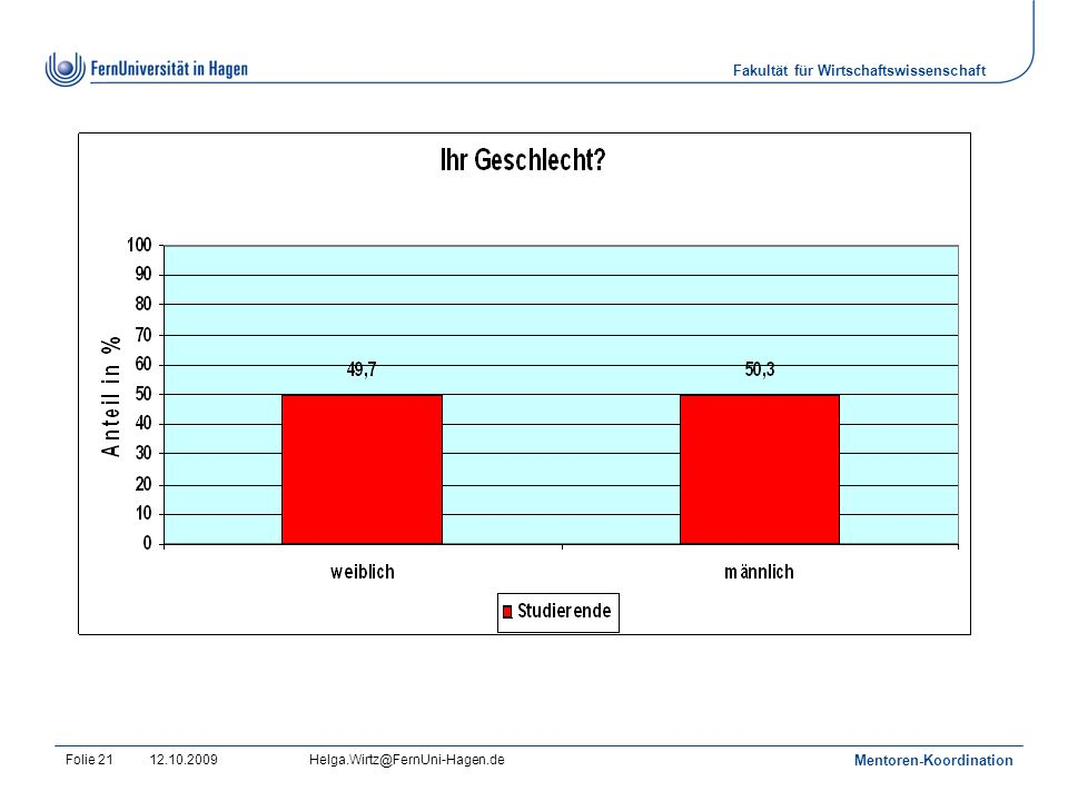 Fakultät für Wirtschaftswissenschaft 12.10.2009Helga.Wirtz@FernUni-Hagen.de Mentoren-Koordination Folie 21