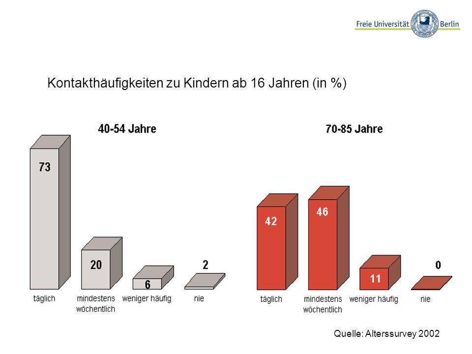 Kontakthäufigkeiten zu Kindern ab 16 Jahren (in %) Quelle: Alterssurvey 2002