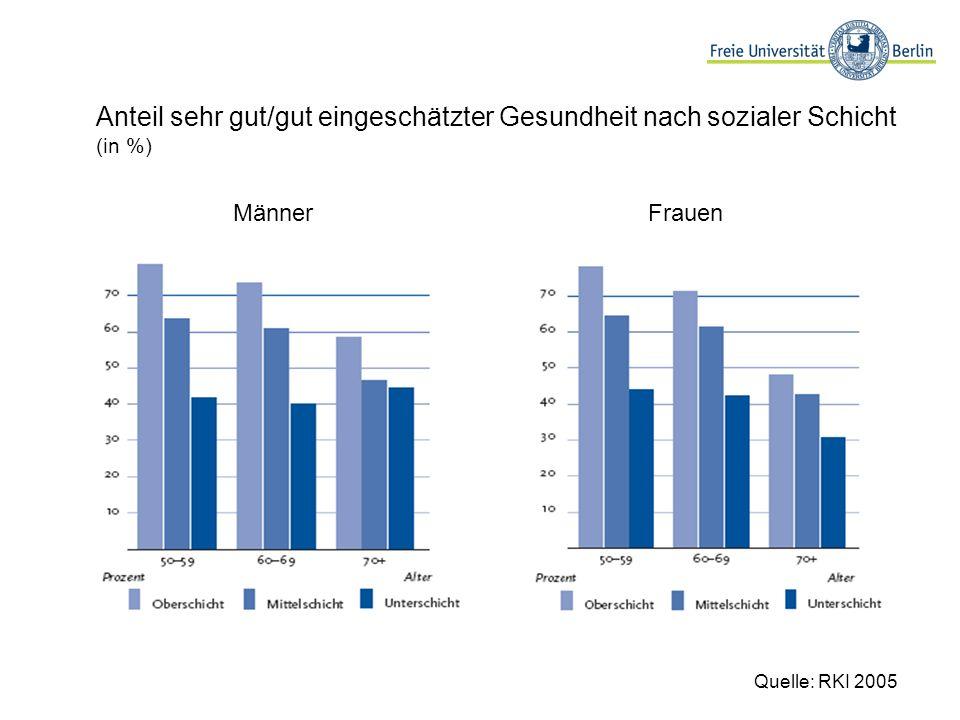 Anteil sehr gut/gut eingeschätzter Gesundheit nach sozialer Schicht (in %) MännerFrauen Quelle: RKI 2005