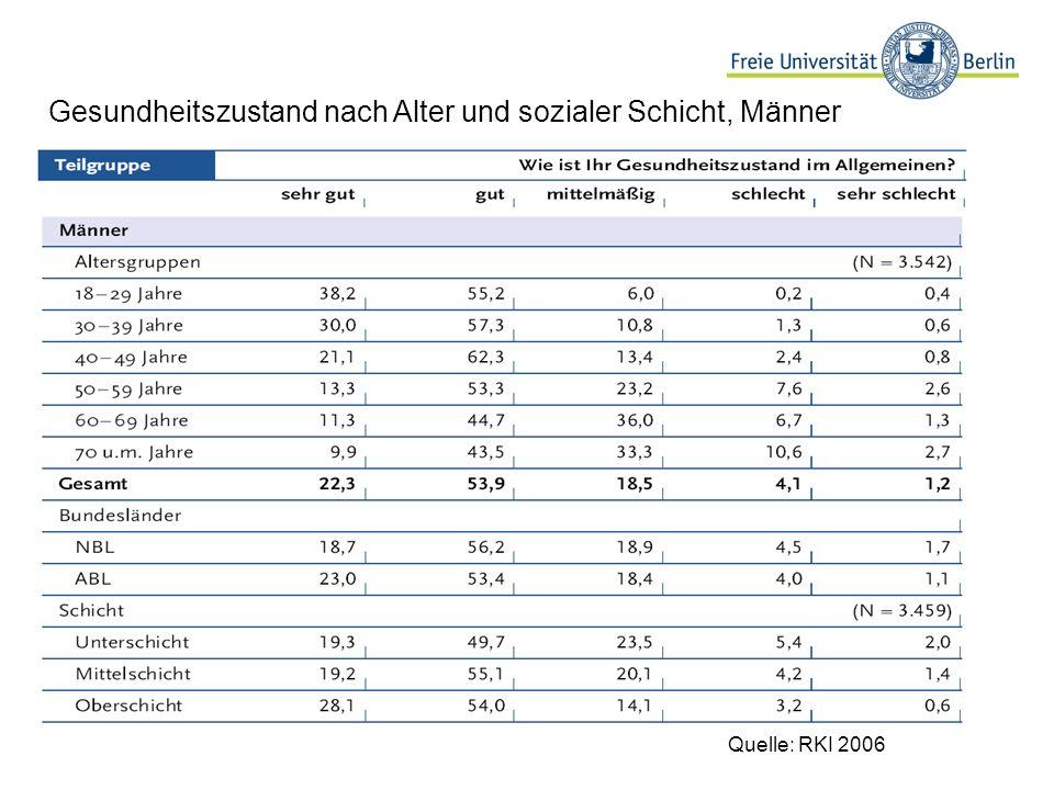 Gesundheitszustand nach Alter und sozialer Schicht, Männer Quelle: RKI 2006