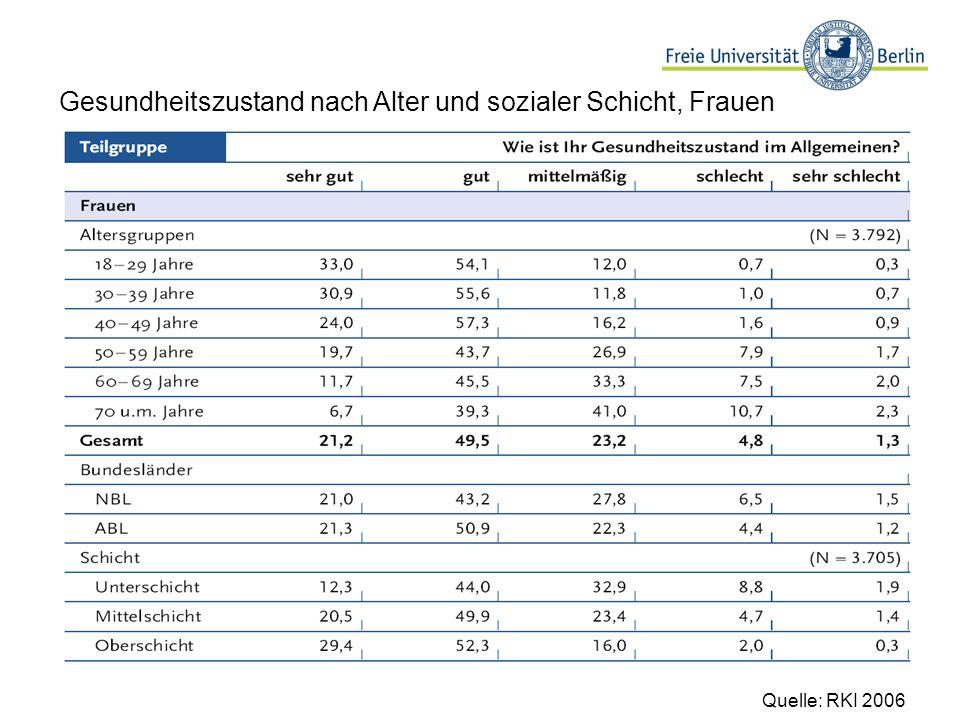 Gesundheitszustand nach Alter und sozialer Schicht, Frauen Quelle: RKI 2006