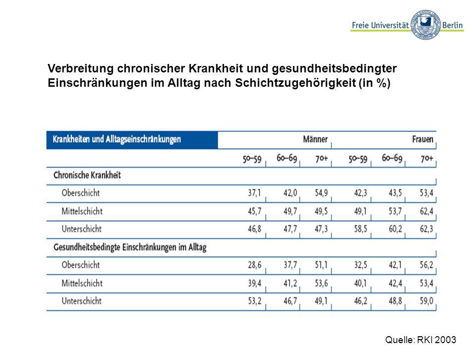 Verbreitung chronischer Krankheit und gesundheitsbedingter Einschränkungen im Alltag nach Schichtzugehörigkeit (in %) Quelle: RKI 2003