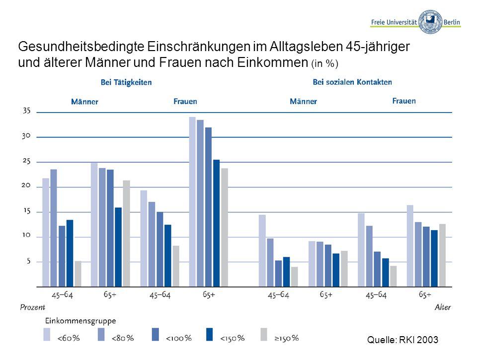 Gesundheitsbedingte Einschränkungen im Alltagsleben 45-jähriger und älterer Männer und Frauen nach Einkommen (in %) Quelle: RKI 2003