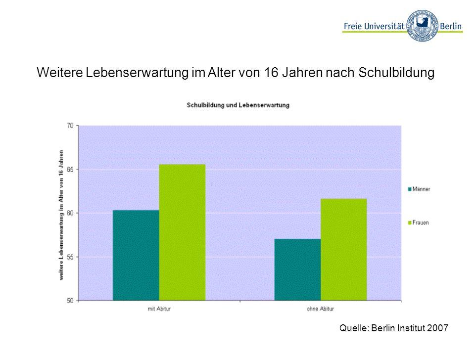 Weitere Lebenserwartung im Alter von 16 Jahren nach Schulbildung Quelle: Berlin Institut 2007