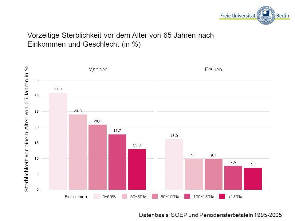Vorzeitige Sterblichkeit vor dem Alter von 65 Jahren nach Einkommen und Geschlecht (in %) Datenbasis: SOEP und Periodensterbetafeln 1995-2005