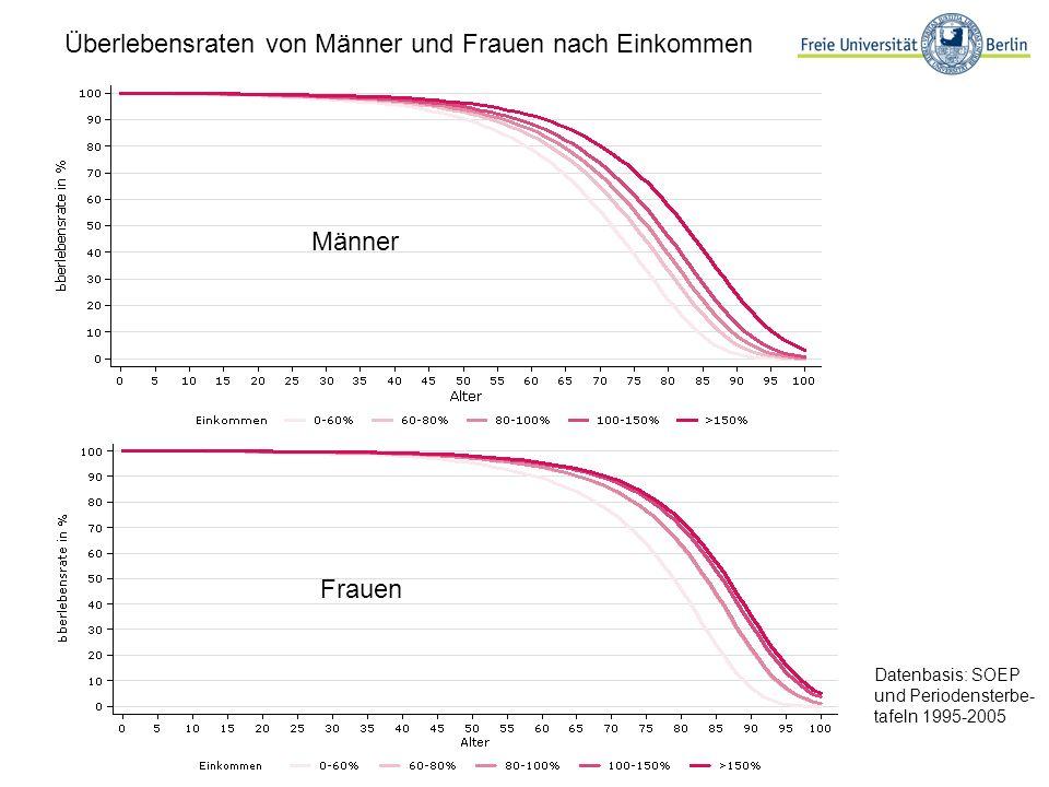 Überlebensraten von Männer und Frauen nach Einkommen Datenbasis: SOEP und Periodensterbe- tafeln 1995-2005 Männer Frauen