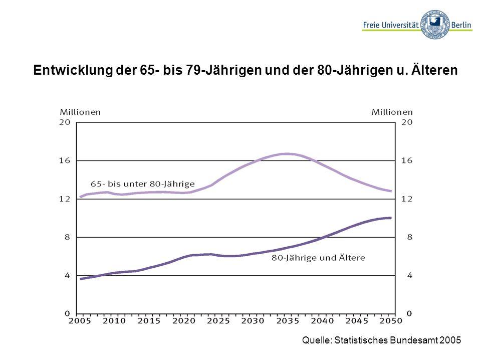 Quelle: Statistisches Bundesamt 2005 Entwicklung der 65- bis 79-Jährigen und der 80-Jährigen u. Älteren