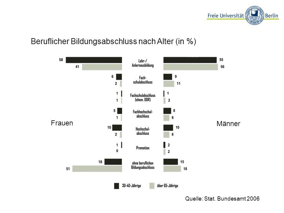 Beruflicher Bildungsabschluss nach Alter (in %) Quelle: Stat. Bundesamt 2006 Frauen Männer