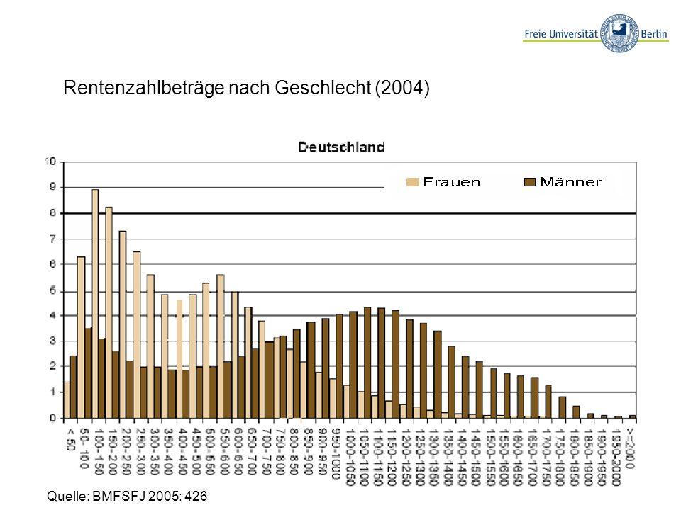 Quelle: BMFSFJ 2005: 426 Rentenzahlbeträge nach Geschlecht (2004)