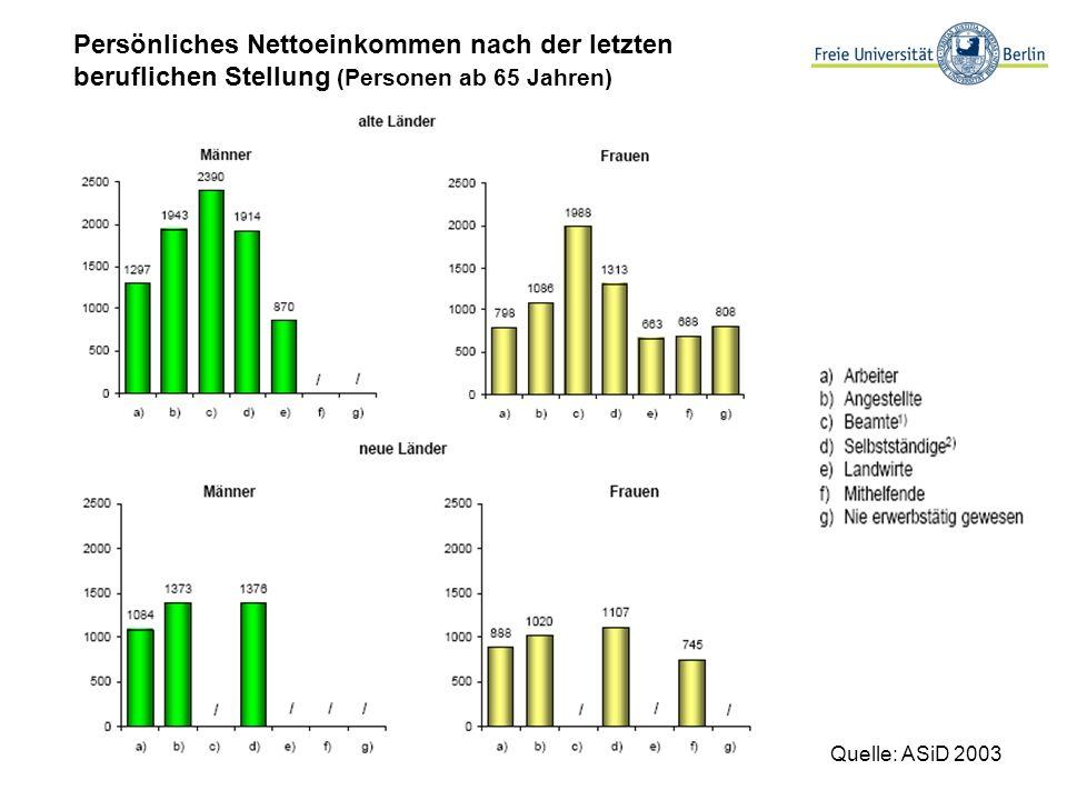 Persönliches Nettoeinkommen nach der letzten beruflichen Stellung (Personen ab 65 Jahren) Quelle: ASiD 2003